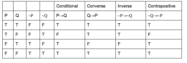 converse inverse contrapositive truth table – Converse Inverse Contrapositive Worksheet